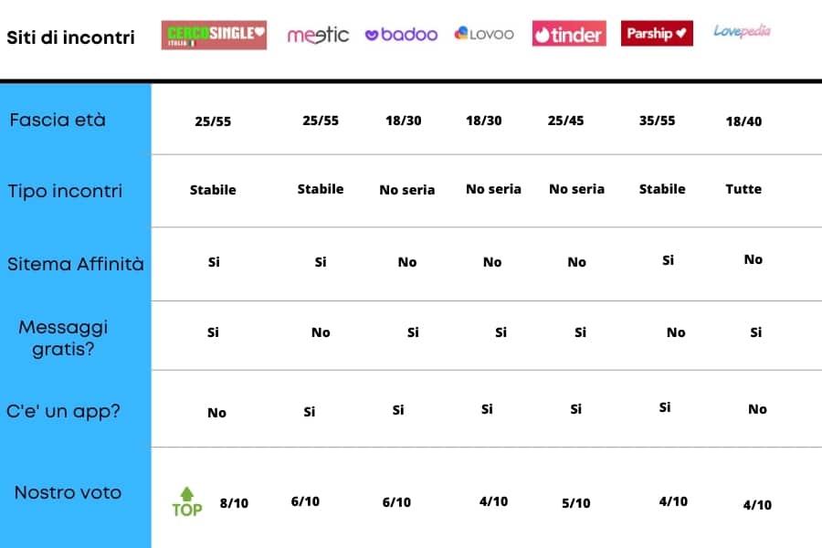 Infografica siti di incontri